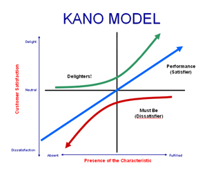 A Few Words About Kano